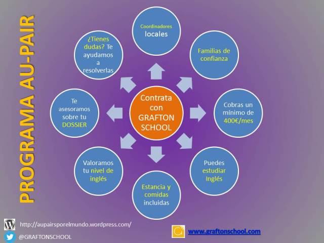 Contrata tu Programa Au-Pair con la Agencia GRAFTON SCHOOL y comienza tu experiencia con confianza y seguridad http://ow.ly/mUhkF