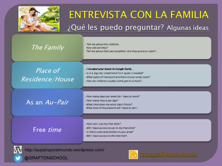 Las entrevistas con la familia son una pieza clave en el proceso de selección de una Au-pair.